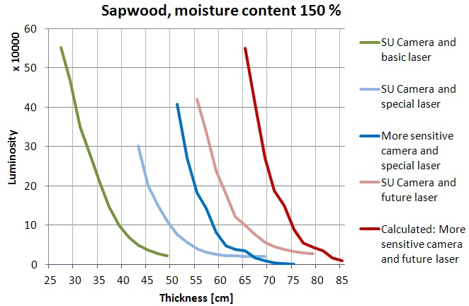 fig2a-development-of-transillumination-of-wood-sapwood