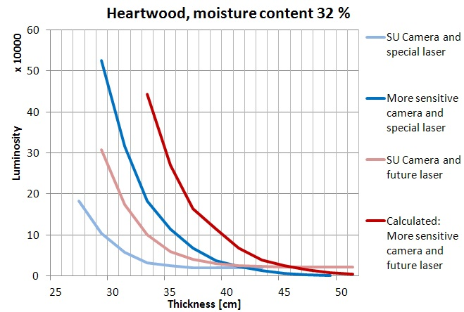 fig2b-development-of-transillumination-of-wood-heartwood